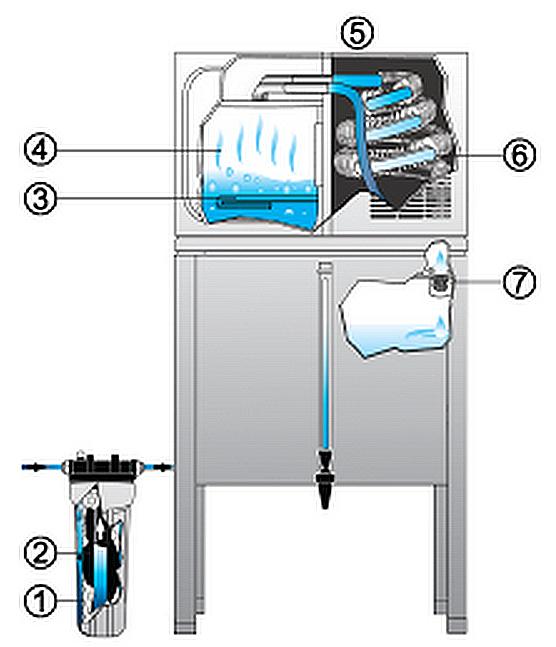 Commercial Water Distiller ~ Waterwise series gallon reservoir water distiller